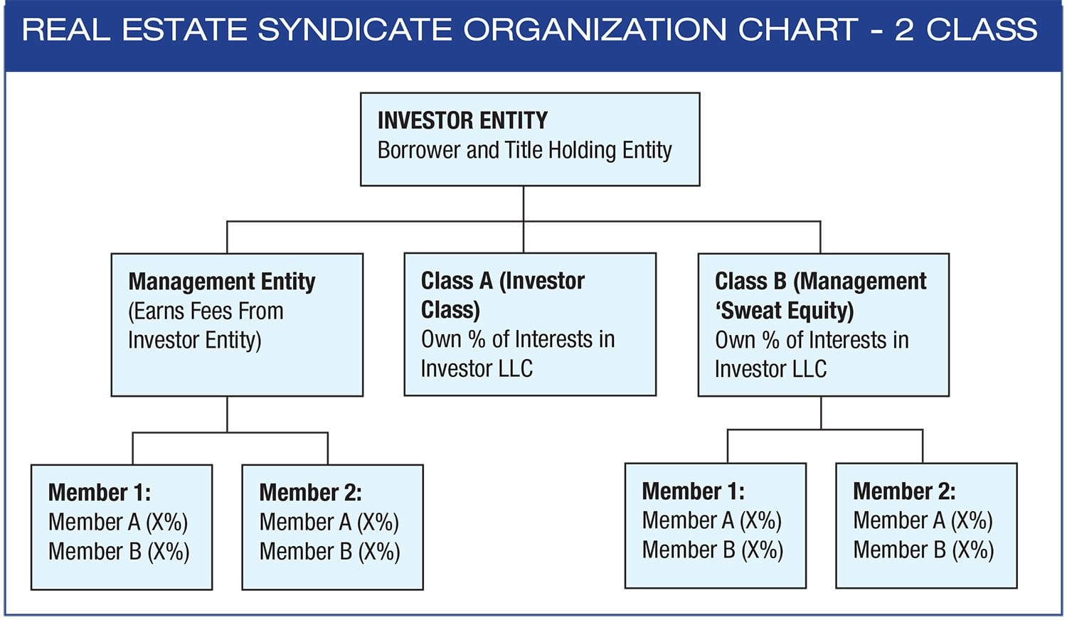 How To Structure A Real Estate Syndicate